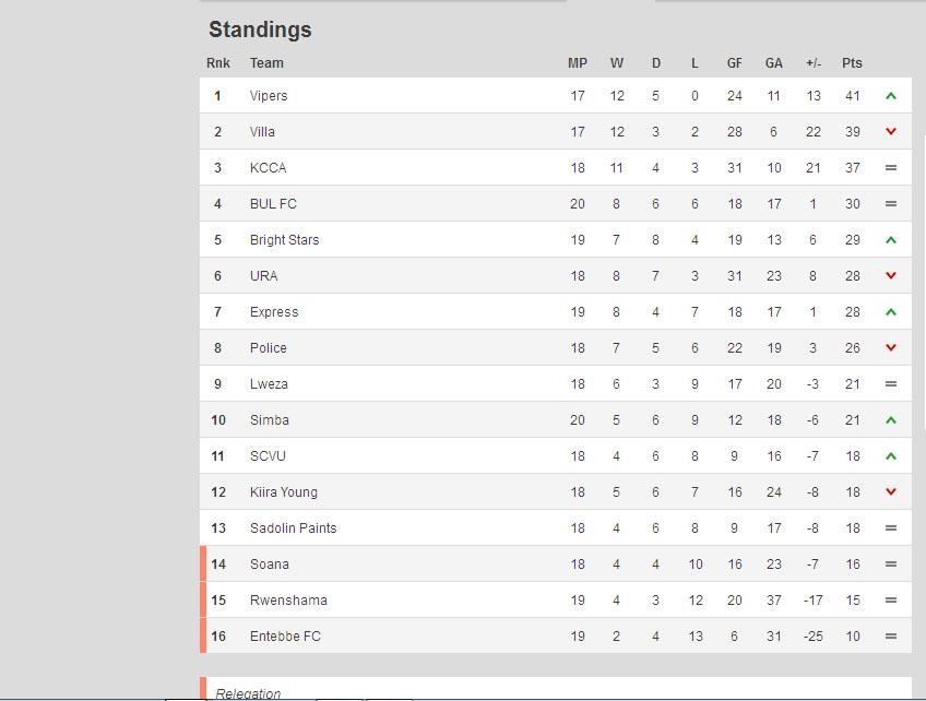 Uganda Premier Legue Fufa Super Legue Table Standings